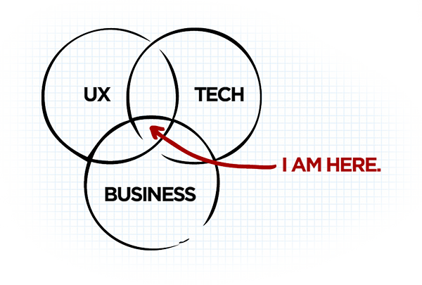 UX TECH BUSINESS